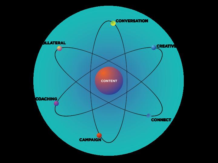 Content Focused Communications & Marketing